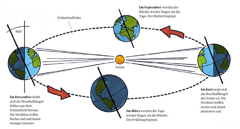 Illustration zur Entstehung der Jahreszeiten
