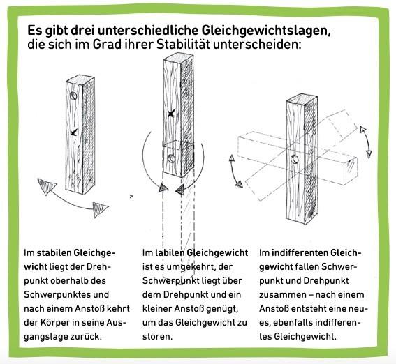 Illustration von Gleichgewichtslagen