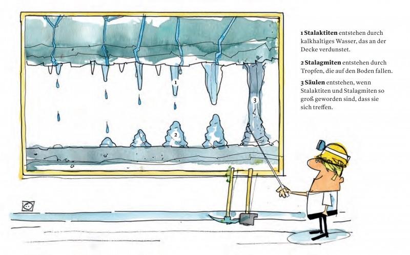 Illustration zum Unterschied zwischen Stalaktiten und Stalagmiten