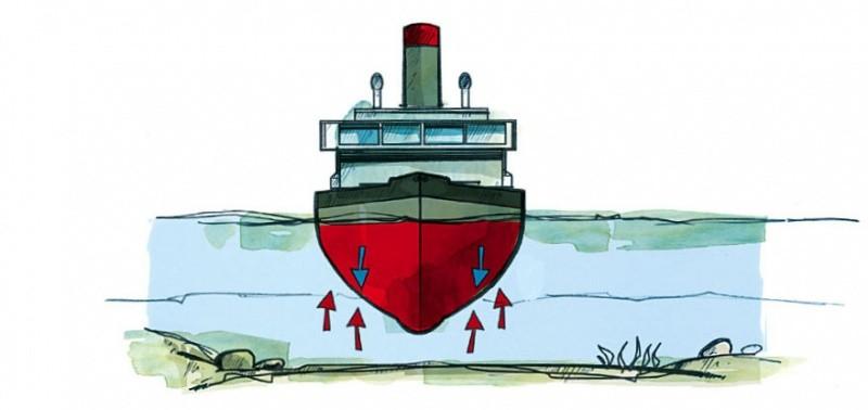 Warum Schwimmt Ein Schiff Kindgerecht Erklärt