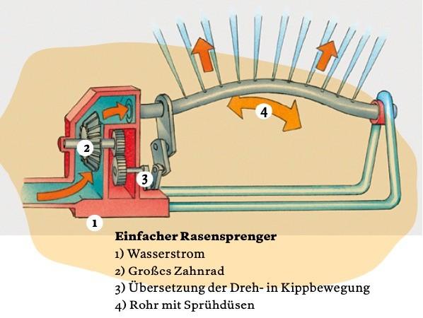 Illustration Rasensprenger